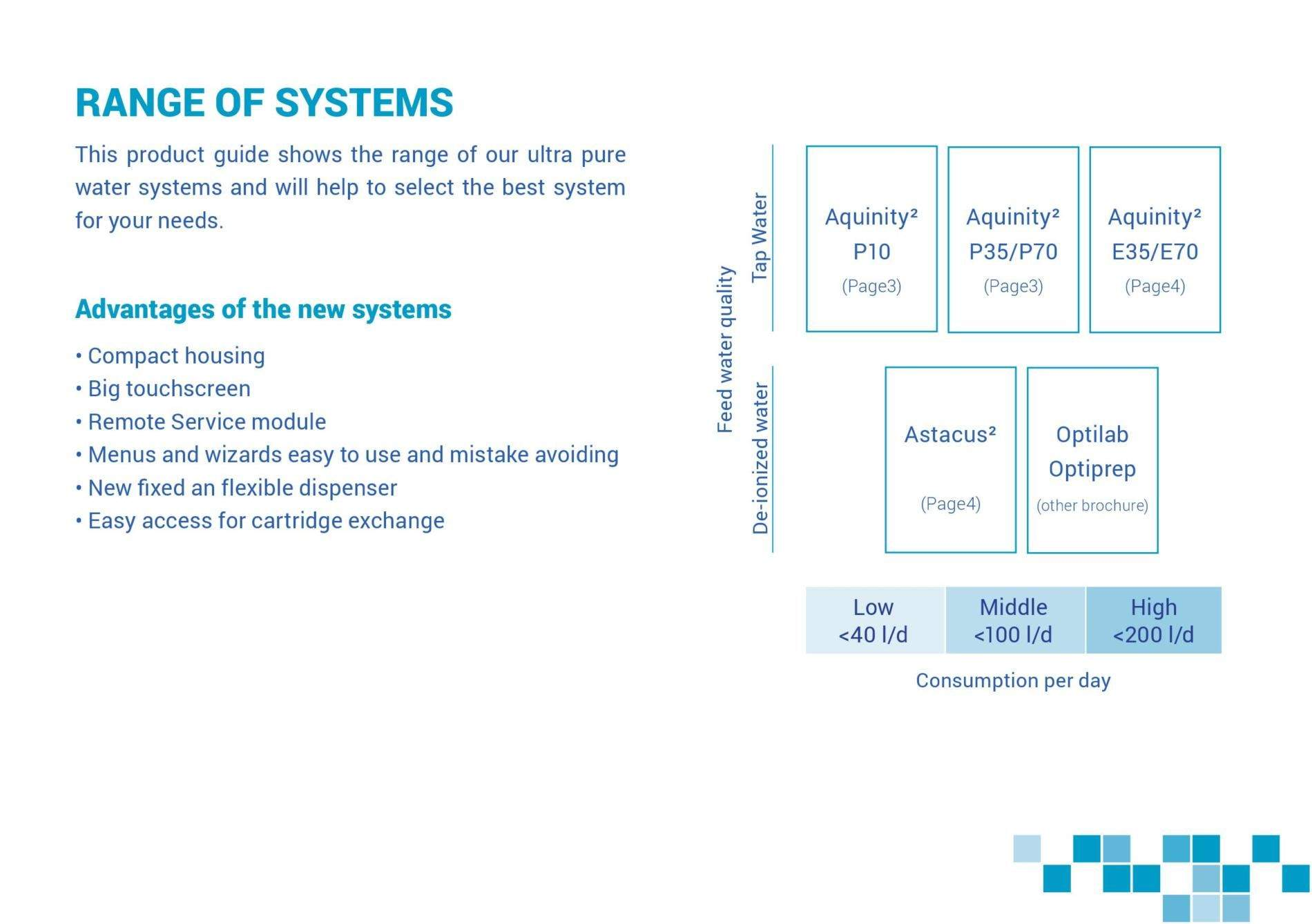 Range of systems
