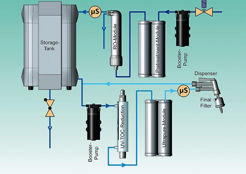 Máy lọc nước siêu sạch loại 1 | AQUINITY² P10