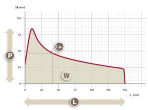 Máy xác định độ lưu biến của khối bột nhào