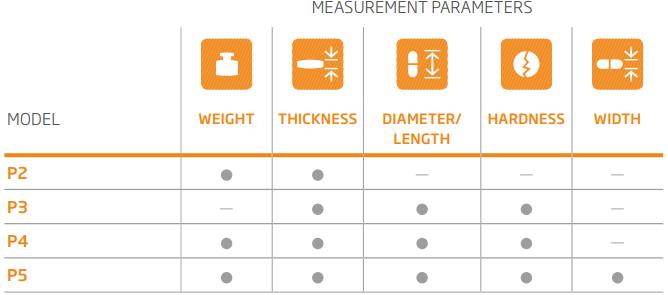Máy kiểm tra lý tính thuốc viên P-Series